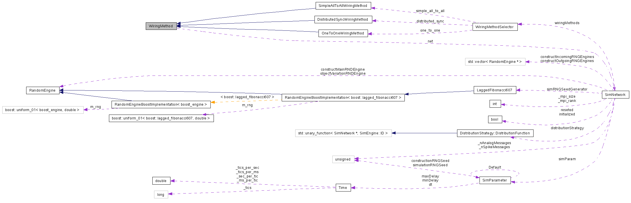 Pcsim Wiringmethod Class Reference Wiring Messages Collaboration Graph